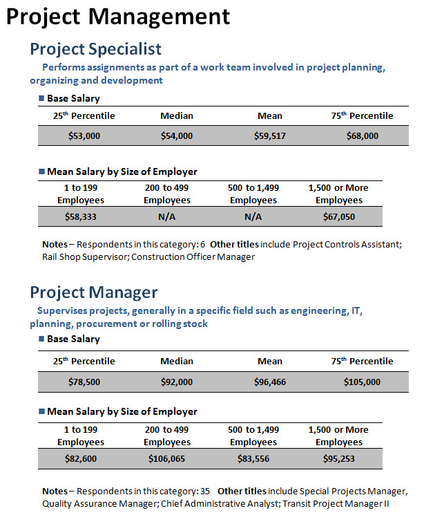 environmental project manager salary